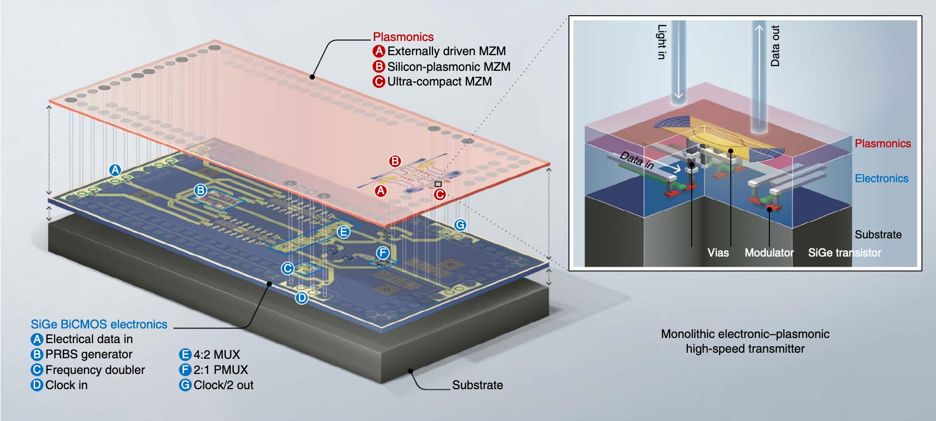 Monolithic electronic–plasmonic high-speed transmitter